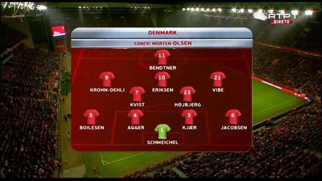 Resumo: Denmark 0-1 Portugal (14 Outubro 2014)